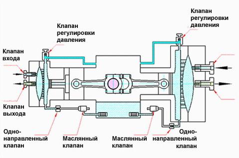 Принципиальная схема мембранного компрессора.