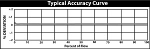 typical-accuracy-curve