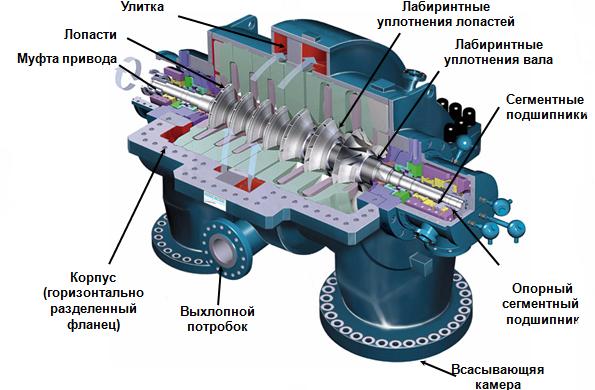 Центробежный-компрессор