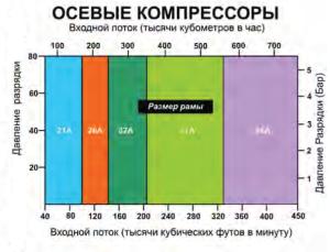 ОСЕВОЙ КОМПРЕССОР